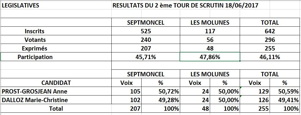 ELECTIONS_LEGISLATIVES_SEPTMONCEL_2EME_TOUR_18.06.2017.JPG