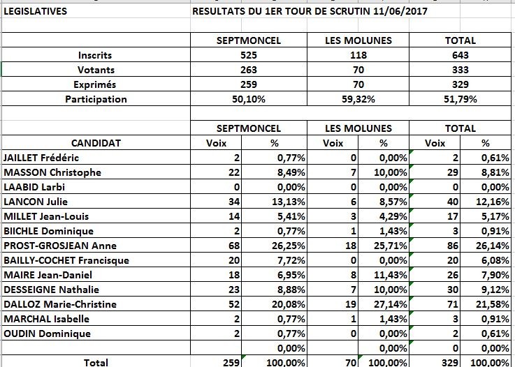 Resultat_legislatives_1er_tour_Septmoncel.JPG